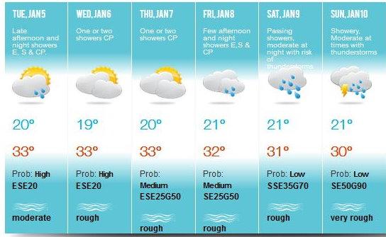 Prévisions établies par la météo de Maurice ce Mardi valables jusqu'à Dimanche. Ces prévisions ne concernent que Maurice. MMS/Vacoas.
