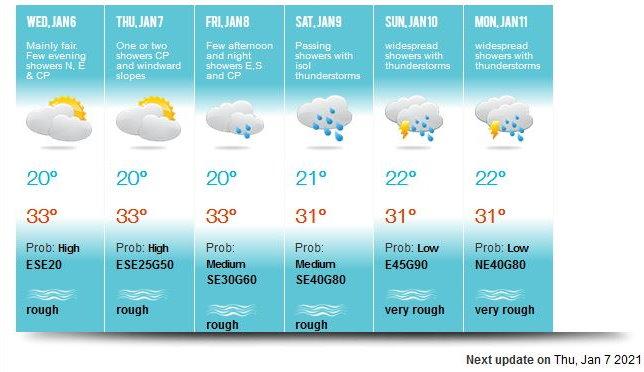 Prévisions établies par la météo de Maurice ce Mercredi valables jusqu'à Lundi. Ces prévisions ne concernent que Maurice. MMS/Vacoas.