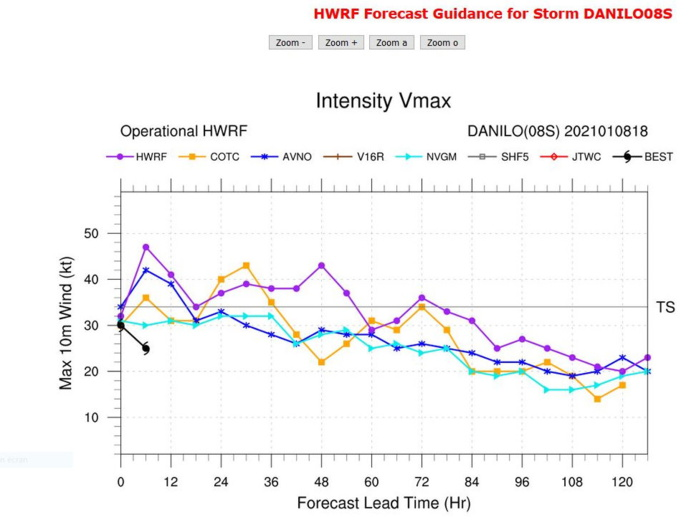 INTENSITY GUIDANCE. HWRF MEMBERS ARE LESS AGGRESSIVE.