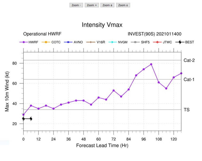 INVEST 90S: HWRF IS AGGRESSIVE FOR THE NEXT 96H.
