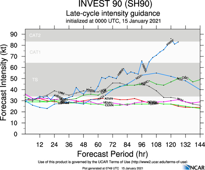 INVEST 90S: HWRF REMAINS MUCH MORE AGGRESSIVE FOR THIS SYSTEM AFTER 84H.