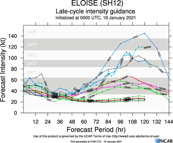 THE RE-INTENSIFICATION TREND OVER THE MOZAMBIQUE CHANNEL IS WELL DEPICTED BY THE MODELS.