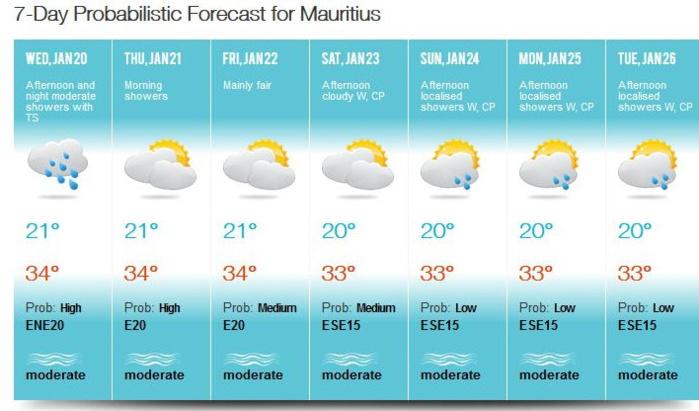 MMS précise qu'un risque orageux existe cet après-midi et la nuit prochaine à MAURICE. MMS/VACOAS.