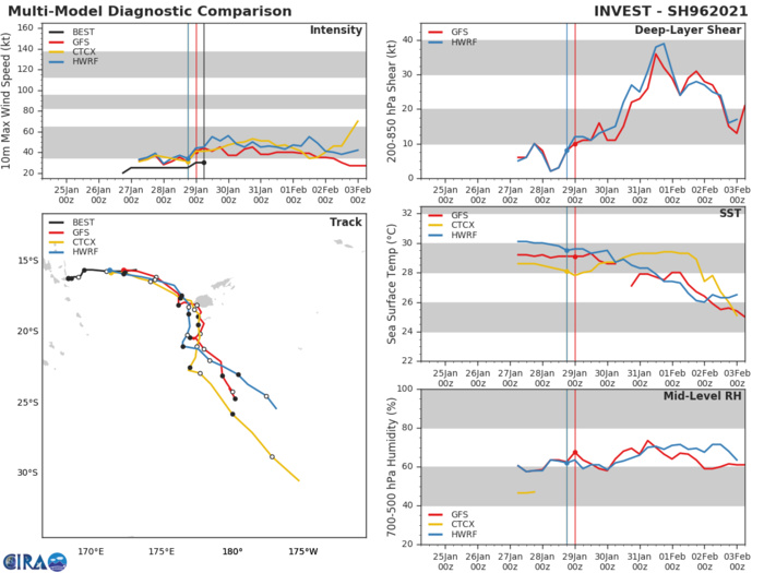 INVEST 96P.ENVIRONMENTAL ANALYSIS INDICATES A FAVORABLE ENVIRONMENT FOR DEVELOPMENT  WITH GOOD EQUATORWARD OUTFLOW, WARM (29-30C) SEA SURFACE TEMPERATURES AND  MODERATE (15-20KTS) VERTICAL WIND SHEAR. GLOBAL MODELS ARE IN GENERAL  AGREEMENT THAT INVEST 96P WILL TRACK EAST-SOUTHEASTWARD AS IT  CONSOLIDATES.