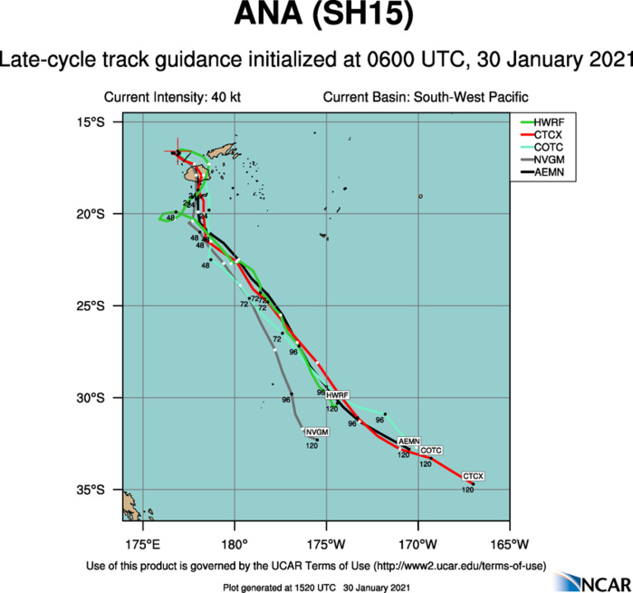 15P(ANA). NUMERICAL MODEL GUIDANCE REMAINS IN GOOD  AGREEMENT THROUGH 72H LENDING HIGH CONFIDENCE TO THE JTWC  FORECAST TRACK WITH A 280KM SPREAD IN MODEL SOLUTIONS AT 72H.