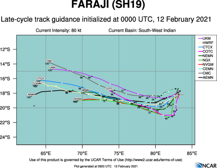 19S(FARAJI). NUMERICAL MODEL TRACK GUIDANCE IS IN OVERALL GOOD AGREEMENT WITH THE EXCEPTION OF NAVGEM THAT CONTINUES TO PROVIDE A SIGNIFICANT POLEWARD BIAS. WHEN REMOVING THE NAVGEM TRACK FROM THE MODEL CONSENSUS, THE MAXIMUM SPREAD IN ACROSS TRACK SOLUTIONS IS 650 KM AT 120H.  THIS LOW SPREAD IN TRACK GUIDANCE LENDS OVERALL HIGH CONFIDENCE IN THE JTWC FORECAST TRACK WHICH IS PLACED JUST RIGHT OF THE MULTI-MODEL CONSENSUS TO OFFSET THE POLEWARD BIAS FROM THE NAVGEM SOLUTION.