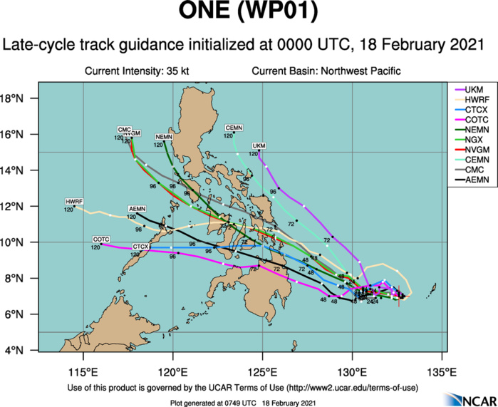 01W(DUJUAN).NUMERICAL MODEL GUIDANCE IS IN FAIR AGREEMENT THROUGH 48H, WITH INCREASING  UNCERTAINTY BY 72H. THE UKMET DETERMINISTIC AND ENSEMBLE  SOLUTIONS CONTINUE TO SHOW AN UNLIKELY POLEWARD TRACK TO THE EAST OF  THE PHILIPPINES, WHILE THE GFS SOLUTION SHOWS AN EQUALLY UNLIKELY  DUE TO WEST TRACK. DISCOUNTING THE OUTLIERS, THE REMAINDER OF THE  CONSENSUS MEMBERS LIE CLOSE TO THE CONSENSUS MEAN, WITH A 280KM  SPREAD IN SOLUTIONS AT 72H.EVEN WHEN DISCOUNTING THE UKMET,  UKMET ENSEMBLE SHOWING THE UNLIKELY POLEWARD TRACK, AND THE GFS  DEPICTING A STRAIGHT WESTERLY TRACK, NUMERICAL MODEL GUIDANCE IS IN  POOR AGREEMENT AFTER 72H, WITH A 830KM SPREAD IN MODEL SOLUTIONS  BY 120H. THE JTWC FORECAST TRACK REMAINS CONSISTENT WITH THE  PREVIOUS FORECAST AND LIES NEAR THE ECMWF SOLUTION. OVERALL, THERE  IS POOR CONFIDENCE IN THE JTWC FORECAST TRACK, WHICH LIES SOUTH OF  THE MULTI-MODEL CONSENSUS, NEAR THE ECMWF SOLUTION.