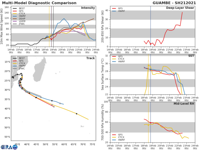 21S(GUAMBE). NUMERAL GUIDANCE SHOWS INTENSIFICATION TO CATEGORY 2 OR 3 WITHIN THE NEXT 48H.