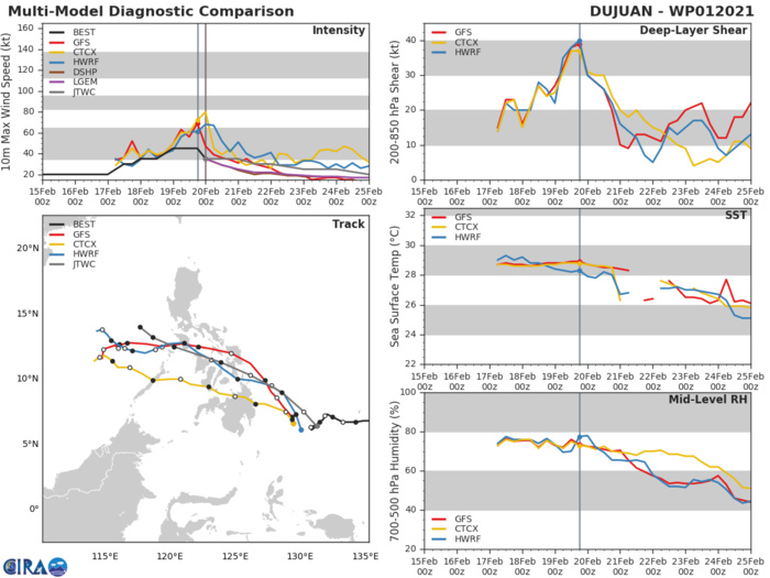 01W(DUJUAN). NUMERICAL MODEL GUIDANCE IS DECREASING IN OVERALL AGREEMENT WITH  510KM SPREAD AT 36H, INCREASING TO 780KM AT 72H. UKMET REMAINS  A FAR RIGHT OUTLIER AND ECMWF IS FAR LEFT OF MODEL CONSENSUS. THIS  SPREAD IN MODEL GUIDANCE LENDS TO OVERALL POOR CONFIDENCE IN THE  JTWC FORECAST TRACK FROM 36H THROUGH THE FORECAST PERIOD. NUMERICAL MODEL GUIDANCE HAS INCREASED IN DISPARITY AFTER 72H, WITH THE CONSENSUS  MEMBERS. THE JTWC FORECAST TRACK IS POSITIONED CLOSE TO THE MULTI- MODEL CONSENSUS AND CLOSELY TRACKS WITH THE GFS SOLUTION, WITH POOR  CONFIDENCE.