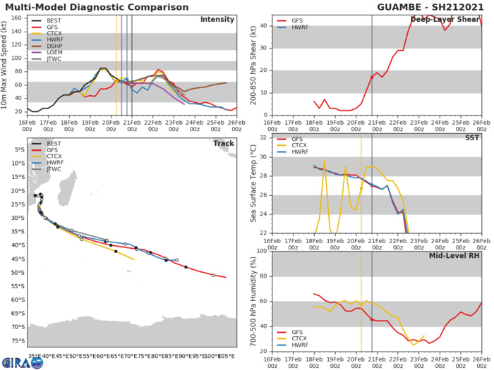 21S(GUAMBE). NUMERICAL MODELS ARE IN TIGHT AGREEMENT, LENDING HIGH  CONFIDENCE TO THE JTWC TRACK FORECAST.