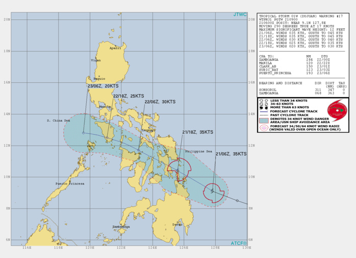 01W(DUJUAN). WARNING 17 ISSUED AT 22/09UTC.ANALYSIS INDICATES WARM (29C) ALONG-TRACK SST IN THE  PHILIPPINE SEA AND ROBUST WEST AND POLEWARD OUTFLOW ALOFT. A SLIGHT  DECREASE IN WIND SHEAR DUE TO THE STORM MOTION MOVING MORE IN-PHASE WITH THE  MID AND UPPER LEVEL WIND FLOW HAS ENHANCED THE CONVECTION AHEAD OF THE  LOW LEVEL CENTER. ADDITIONALLY, THE WARM MOIST AIR AHEAD OF 01W IS CONTINUALLY  OVERRUNNING THE COLDER NORTHEASTERLY WIND IN THE PHILIPPINE SEA  INCREASING THE INSTABILITY. THE CYCLONE IS TRACKNG UNDER THE STEERING  INFLUENCE OF THE SUBTROPICAL RIDGE TO THE NORTHEAST.   TS DUJUAN WILL CONTINUE TRACKING NORTHWESTWARD UNDER THE SUBTROPICAL RIDGE,  MAKING INITIAL LANDFALL OVER LEYTE, PHILIPPINES, AFTER 12H AND THEN  CROSS THE VISAYAN ISLANDS, CLIPPING THE SOUTHERN TIP OF MINDORO, BEFORE  EXITING INTO THE SOUTH CHINA SEA. THE SYSTEM WILL MAINTAIN ITS CURRENT  INTENSITY UP TO 12H. AFTERWARD, INCREASED RELATIVE WIND SHEAR (25KTS+)  COMBINED WITH THE RUGGED TERRAIN OF THE ISLANDS WILL ERODE 01W TO  DISSIPATION BY 48H, POSSIBLY SOONER.