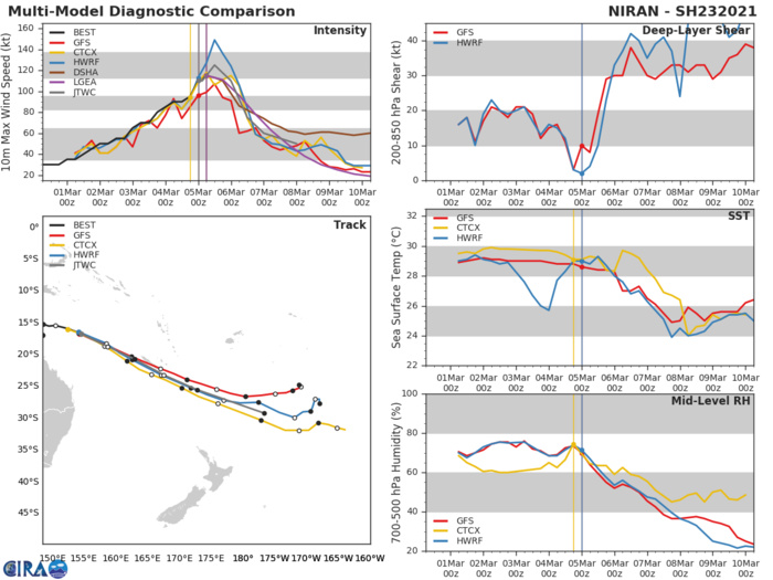 23P(NIRAN). NUMERICAL MODEL GUIDANCE IS IN GOOD AGREEMENT THROUGH 24H  BUT CROSS AND ALONG-TRACK UNCERTAINTY INCREASES SIGNIFICANTLY  THEREAFTER. THE JTWC FORECAST LIES NEAR THE CONSENSUS MEAN THROUGH  24H, THEN NEAR THE ECMWF TRACK THROUGH THE REMAINDER OF THE  FORECAST PERIOD. OVERALL THERE IS HIGH CONFIDENCE IN THE FIRST 24  HOURS OF THE FORECAST, AND LOW CONFIDENCE THEREAFTER.