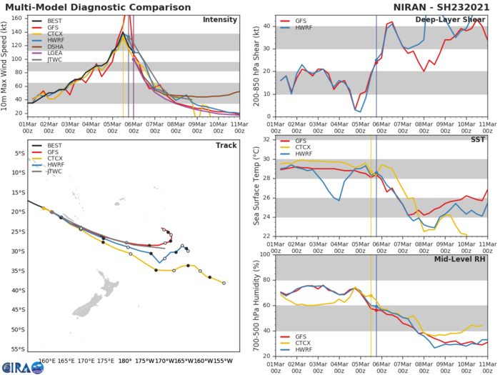 23P(NIRAN). NUMERICAL MODEL GUIDANCE IS IN GOOD AGREEMENT THROUGH  24H. AFTERWARDS, THE SOLUTIONS BEGIN TO DIVERGE. THE TRACK  FORECAST IS PLACED CLOSE TO THE PREVIOUS JTWC FORECAST, AND SLIGHTLY  NORTH OF THE MULTI-MODEL CONSENSUS TO OFFSET NAVGEM'S SOUTHERN  OUTLIER TRACK. THERE IS HIGH CONFIDENCE IN THE FIRST 24 HOURS OF THE  FORECAST TRACK AND LOW CONFIDENCE THEREAFTER DUE TO THE INCREASING  SPREAD IN MODEL SOLUTIONS.