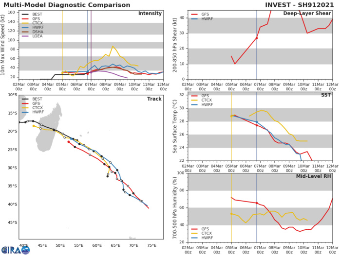 INVEST 91S. ENVIRONMENTAL ANALYSIS SHOWS 91S IS  IN A FAVORABLE ENVIRONMENT WITH DUAL CHANNEL UPPER LEVEL OUTFLOW,  MODERATE (15-20KTS) VERTICAL WIND SHEAR (VWS) AND WARM (28-29C) SEA  SURFACE TEMPERATURES (SST). GLOBAL MODELS ARE IN GENERAL AGREEMENT  THAT 91S WILL TRACK EAST-SOUTHEAST WHILE CONTINUING TO CONSOLIDATE  AND INTENSIFY.