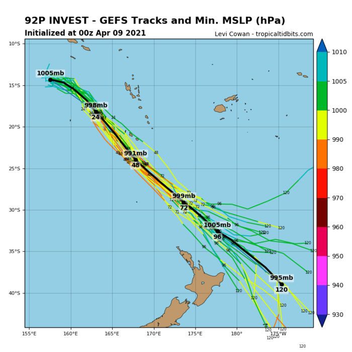 INVEST 92P. INVEST 92P IS CURRENTLY IN A FAVORABLE  ENVIRONMENT WITH WARM (30 CELSIUS) SEA SURFACE TEMPERATURES, LOW (10  TO 15 KNOT) VERTICAL WIND SHEAR, AND EXCELLENT EASTWARD OUTFLOW.  GLOBAL MODELS ARE IN GOOD AGREEMENT THAT INVEST 92P WILL TRACK  GENERALLY SOUTHEASTWARD; HOWEVER, DISAGREE ON INTENSIFICATION RATE  WITH THE MAJORITY OF MODELS INDICATING THAT 92P WILL INTENSIFY, BUT  REMAIN BELOW WARNING THRESHOLD. GFS IS THE NOTABLE OUTLIER,  INDICATING THAT 92P WILL REACH WARNING THRESHOLD(35KNOTS) IN THE NEXT COUPLE  DAYS.