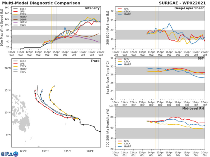 02W(SURIGAE). NUMERICAL MODELS CONTINUE TO BE IN GOOD AGREEMENT WITH A  DECREASE IN THE CROSS-TRACK SPREAD TO 240KM AT 72H LENDING TO  HIGH CONFIDENCE IN THE EARLY PORTION OF THE JTWC TRACK FORECAST  WHICH IS IN LINE WITH THE CURRENT MODEL CONSENSUS. NUMERICAL MODEL CROSS-TRACK SPREAD HAS DECREASED TO  465KM AT 120H OVER THE PAST SIX HOURS, LENDING FAIR CONFIDENCE IN  THE EXTENDED PORTION OF THE JTWC TRACK FORECAST.