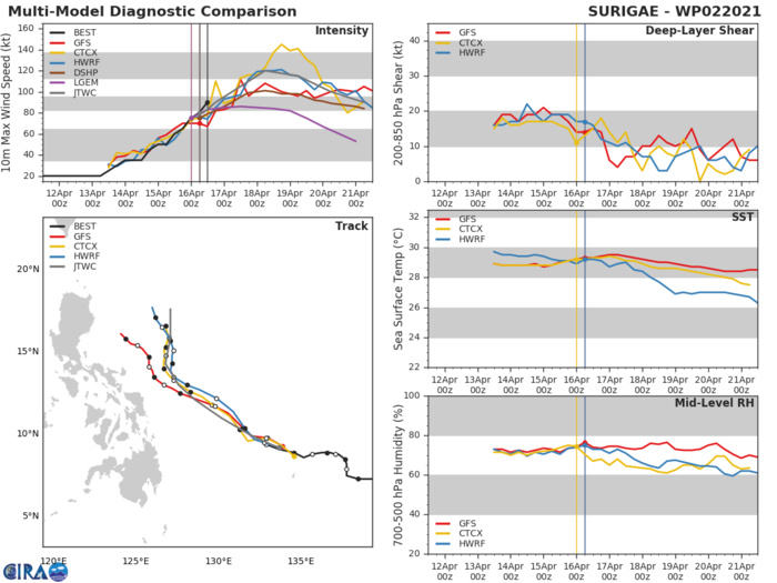 02W(SURIGAE). NUMERICAL MODEL GUIDANCE HAS DIVERGED FURTHER FROM THE PREVIOUS WARNING WITH ECMWF  AND THE ECMWF ENSEMBLE MEAN TRACKING NORTHWESTWARD THROUGH 120H  MAKING LANDFALL ON LUZON JUST PRIOR TO 120H. THE MOST RECENT GFS  RUN HAS NOW TRACKED FURTHER WEST BEFORE RECURVING, WHEREAS ALL OTHER  MODELS RECURVE MORE QUICKLY WITH JGSM, UM AND THE UM ENSEMBLE MEAN  AS THE EASTERNMOST SOLUTIONS. THE CROSS-TRACK SPREAD HAS INCREASED  TO 540KM AT 72H LEADING TO FAIR CONFIDENCE IN THE EARLY PORTION  OF THE JTWC FORECAST TRACK.NUMERICAL MODEL CROSS-TRACK SPREAD HAS  INCREASED TO 1150KM AT 120H AS TRACK SOLUTIONS DIVERGE FURTHER,  LENDING LOW CONFIDENCE TO THE EXTENDED PORTION OF THE JTWC TRACK  FORECAST.