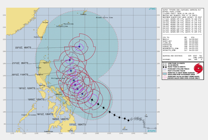 02W(SURIGAE). WARNING 17 ISSUED AT 17/15UTC.ENVIRONMENTAL ANALYSIS INDICATES ROBUST EQUATORWARD AND POLEWARD  OUTFLOW, LOW (5-10 KTS) VERTICAL WIND SHEAR, AND WARM (29-30C) SEA  SURFACE TEMPERATURES IN THE PHILIPPINE SEA CONTRIBUTING TO AN  OVERALL FAVORABLE ENVIRONMENT. SUPER TYPHOON(STY) 02W IS TRACKING TOWARD A BREAK IN  THE RIDGE TO THE NORTH.STY 02W WILL CONTINUE ON ITS CURRENT NORTHWESTWARD TRACK.  AFTER 12H, THE SPLIT SUBTROPICAL RIDGE (STR) TO THE NORTHEAST  WILL BUILD, REORIENT AND TAKE OVER AS THE PRIMARY STEERING  MECHANISM, DRIVING THE CYCLONE TO A SLOW NORTHWARD TRAJECTORY AS IT  ENTERS A WEAK STEERING ENVIRONMENT. AS THE SYSTEM GAINS LATITUDE,  DIVERGENCE ALOFT WILL DECREASE AND CAUSE THE SYSTEM TO SLOWLY  WEAKEN, DOWN TO 110KNOTS/CAT 3 BY 72H. AFTER 72H, STY SURIGAE WILL CONTINUE NORTHWARD ALONG THE  WESTERN PERIPHERY OF THE STR, CREST THE AXIS, THEN ACCELERATE  NORTHEASTWARD ON THE POLEWARD SIDE. AS IT MOVES FURTHER NORTH, THE  ENVIRONMENT WILL SLOWLY BECOME LESS FAVORABLE AS UPPER LEVEL  DIVERGENCE CONTINUES TO DECREASE LEADING TO GRADUAL WEAKENING,  DOWN TO 85KNOTS/CAT 2 BY 120H.