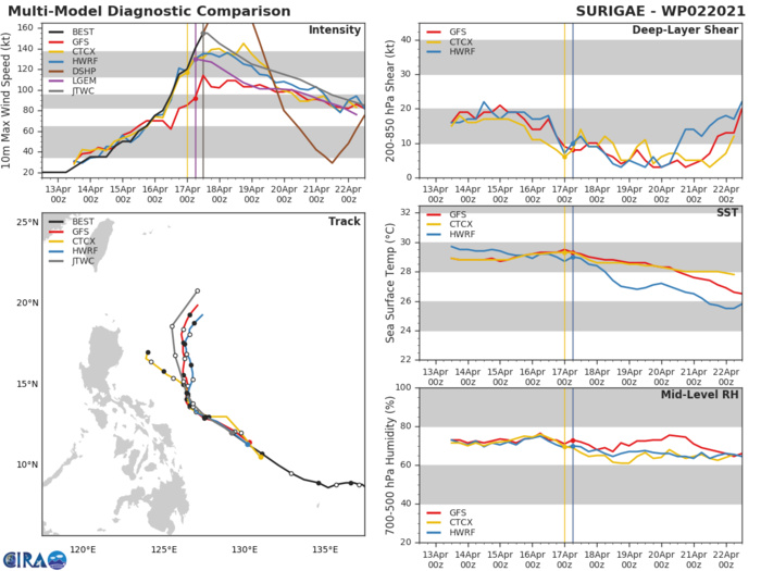 02W(SURIGAE).  NUMERICAL MODELS ARE IN FAIR AGREEMENT  WITH A GRADUAL AND  EVEN CROSS-TRACK SPREAD TO 345KM BY 72H. THEREFORE, THERE IS FAIR  CONFIDENCE IN THIS PORTION OF THE JTWC FORECAST TRACK WHICH IS LAID  OVER BUT SLIGHTLY SLOWER THAN THE MULTI-MODEL CONSENSUS DURING THE  SLOW PROGRESSION IN THE WEAK STEERING SEGMENT.NUMERICAL MODELS HAVE CLUSTERED CLOSER AND NO MEMBER TRACK TOWARD LUZON ANY LONGER. THE CROSS TRACK SPREAD IS  NOW DOWN TO 820KM AT 120H, LENDING FAIR CONFIDENCE IN THE  EXTENDED PORTION OF THE JTWC TRACK FORECAST.