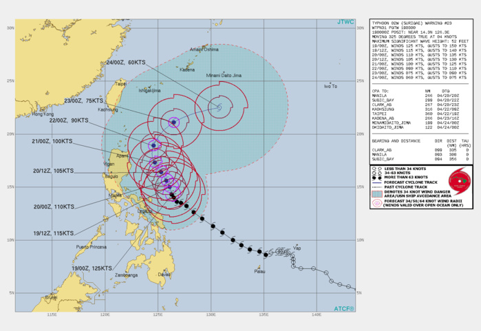 02W(SURIGAE). WARNING 23 ISSUED AT 19/03UTC.ANALYSIS INDICATES A SLIGHTLY MORE FAVORABLE ENVIRONMENT WITH THE LOW (5-10KTS) VERTICAL  WIND SHEAR (VWS) AND WARM (29-30C) SEA SURFACE TEMPERATURES (SSTS)  IN THE PHILIPPINE SEA. THE IMPROVED RADIAL OUTFLOW IS NOW ENHANCING  SLIGHT DEVELOPMENT AFTER A MIDLATITUDE TROUGH MIGRATED TO THE  NORTHEAST AS SURIGAE TRACKS SLOWLY ALONG THE WESTERN PERIPHERY OF  THE SUBTROPICAL RIDGE (STR) TO THE EAST. TY 02W IS CONTINUING TO TRACK NORTH-NORTHWEST IN A WEAK  STEERING ENVIRONMENT AS THE STR ELONGATES MERIDIONALLY THROUGH   36/48H.HIGHER VWS, SLIGHTLY COOLER SSTS, AND DIMINISHING OUTFLOW ALOFT  WILL BE THE PRIMARY CAUSE TO GRADUAL WEAKENING, DOWN TO 90KNOTS/CAT2 BY 72H. AFTER 72H, TY SURIGAE WILL CREST THE AXIS OF THE STR AND  ACCELERATE NORTHEASTWARD. ONCE SURIGAE MOVES TOWARD THE HIGHER  LATITUDES, IT WILL UNDERGO EXTRATROPICAL TRANSITION AS VWS INCREASES  TO +30KNOTS, SSTS DECREASE TO 24-25C, WHICH WILL ULTIMATELY LEAD TO A  DECREASE OF INTENSITY TO 75KNOTS/CAT1 BY 96H.