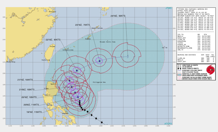 02W(SURIGAE). WARNING 26 ISSUED AT 19/21UTC.THE CURRENT INTENSITY IS LOWERED SLIGHTLY TO 115  KNOTS/CAT4, BASED ON THE PGTW FIX OF T6.0/6.5 AND ADT ESTIMATES OF T6.0.  COUPLED HWRF/HYCOM OCEAN ANALYSIS SUGGESTS THAT SLOW MOVEMENT OF THE  LARGE TYPHOON IS INDUCING COOLING OF THE UNDERLYING WATER, POSSIBLY  CONTRIBUTING TO THE CURRENT RAGGEDNESS OF INNER CORE CONVECTION AND  GRADUAL DECREASE IN INTENSITY. SURIGAE REMAINS SITUATED IN AN  OTHERWISE FAVORABLE ENVIRONMENT, LOCATED JUST SOUTH OF THE AXIS OF A  200MB RIDGE, WITH LIGHT VERTICAL WIND SHEAR OF 5-10 KTS. WATER VAPOR  SATELLITE IMAGERY DEPICTS A COOL, DRY MID-LATITUDE AIR MASS GETTING  PULLED SOUTHWARD OVER LUZON ON THE WEST SIDE OF THE TYPHOON, BUT  THERE IS NO EVIDENCE THAT THIS AIR MASS IS GETTING ENTRAINED INTO  THE STORM CORE AT THIS TIME.SURIGAE IS EXPECTED TO CONTINUE MOVING SLOWLY NORTH- NORTHWESTWARD DURING THE NEXT 48 HOURS AS A WEAK UPPER-LEVEL RIDGE  TO ITS EAST CONTINUES TO INDUCE A WEAK SOUTHERLY STEERING FLOW. THIS  STEERING FLOW MAY STRENGTHEN SLIGHTLY AS A LOW-AMPLITUDE UPPER-LEVEL  RIDGE WITHIN THE SUBTROPICAL JET (STJ) TRANSLATES EASTWARD FROM THE  VICINITY OF TAIWAN TO THE NORTH OF THE TYPHOON. THUS, FORWARD SPEED  IS EXPECTED TO INCREASE SLIGHTLY FROM THE CURRENT SLOTHFUL PACE  WITHIN THE NEXT 12-24 HOURS. AFTER 48 HOURS, SURIGAE WILL ROUND THE  NORTHWESTERN PERIPHERY OF THE RIDGE TO ITS EAST, AND A SHORTWAVE  TROUGH WILL APPROACH FROM THE NORTHWEST OVER EASTERN CHINA. THE  RESULTING INCREASE IN MID-LEVEL WESTERLY FLOW WILL ACCELERATE AND  TURN THE CYCLONE NORTHEASTWARD BY 72 HOURS. THE TRACK FORECAST  THROUGH 72 HOURS IS NUDGED SLIGHTLY EASTWARD COMPARED TO THE  PREVIOUS ONE TO ACCOUNT FOR THE MORE NORTHWARD TREND IN SHORT-TERM  MOTION, BUT REMAINS OF HIGH CONFIDENCE. THE INTENSITY FORECAST  THROUGH 48 HOURS IS EXPECTED TO LARGELY BE A FUNCTION OF DYNAMIC  OCEAN COOLING OCCURRING BENEATH SURIGAE, WHICH SHOULD CONTINUE AS  THE TYPHOON MOVES SLOWLY. GRADUAL WEAKENING TO 100 KNOTS/CAT3 IS FORE