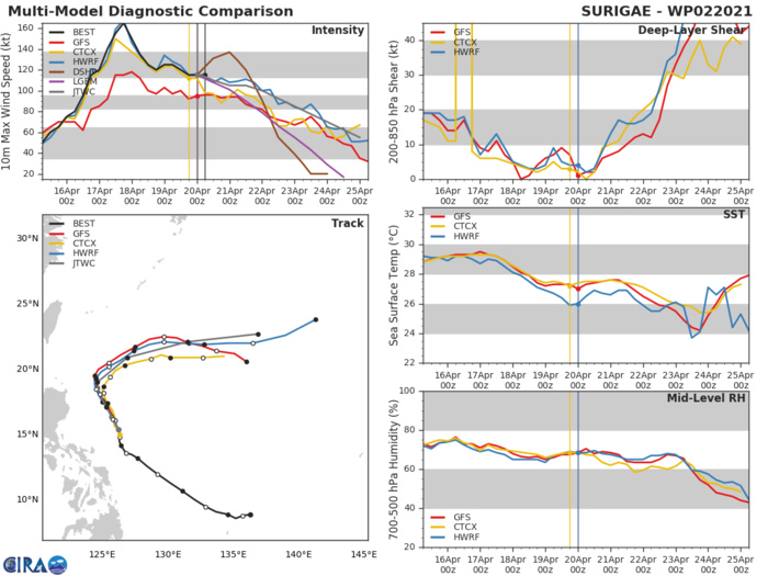 02W(SURIGAE).NUMERICAL MODEL GUIDANCE IS IN GOOD AGREEMENT THROUGH 72H AND THE JTWC FORECAST TRACK IS SET WITH  HIGH CONFIDENCE. THE INTENSITY FORECAST IS SET ON THE HIGH END OF  THE GUIDANCE ENVELOPE AND CLOSELY TRACKS THE HWRF SOLUTION WITH  MODERATE CONFIDENCE.NUMERICAL MODEL GUIDANCE IS IN OVERALL GOOD AGREEMENT THOUGH BEGINS TO SHOW  SIGNIFICANT SPREAD IN BOTH ALONG AND CROSS-TRACK UNCERTAINTY AFTER  96H DUE TO THE UNCERTAINTY SURROUNDING THE IMPACT OF THE  SHORTWAVE TROUGH. THE JTWC FORECAST TRACK IS SET JUST SOUTH FROM THE  PREVIOUS FORECAST AND LIES JUST NORTH OF THE MULTI-MODEL CONSENSUS  WITH MODERATE CONFIDENCE.