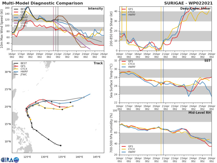 02W(SURIGAE).THE CURRENT FORECAST TRACK IS SIMILAR TO THE  PREVIOUS ONE, EXCEPT SLIGHTLY SLOWER AT 96 AND 120 HOURS DUE TO  TRENDS IN THE MULTI-MODEL CONSENSUS. WEAKENING TO 45 KNOTS IS FORECAST  BY 120 HOURS WITHIN A HIGH SHEAR ENVIRONMENT, BUT THIS FORECAST HAS  BELOW-AVERAGE CONFIDENCE DUE TO THE AFOREMENTIONED RANGE OF ET  EVOLUTIONS.
