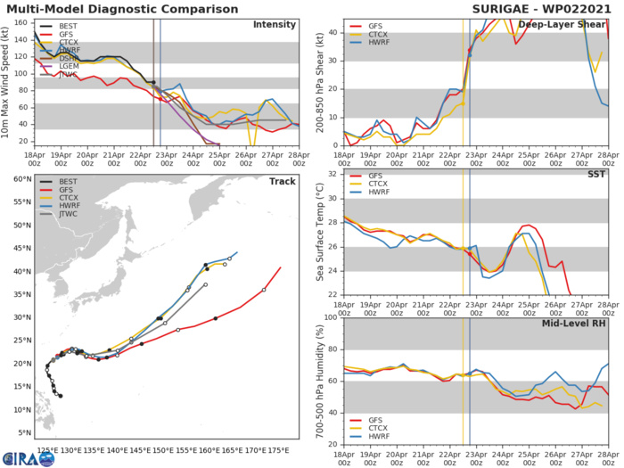 02W(SURIGAE). MODEL GUIDANCE HAS COME INTO INCREASINGLY BETTER AGREEMENT OVER THE PAST 48 HOURS, BUT THERE  CONTINUE TO BE VARIATIONS IN THE ALONG TRACK SPEEDS AS THE SYSTEM  ACCELERATES INTO THE WESTERLIES. THE JTWC TRACK FORECAST REMAINS  NEAR AND JUST AHEAD OF THE MULTI-MODEL CONSENSUS, PLACING GOOD  CONFIDENCE IN THE JTWC TRACK FORECAST AS WELL AS THE TIMING OF ETT  COMPLETION.