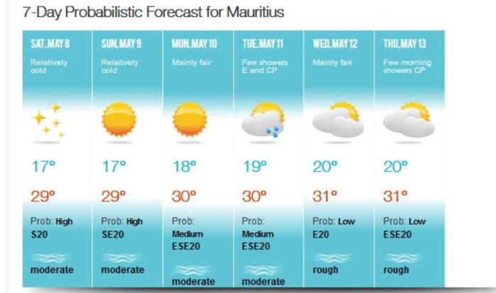 Les conditions calmes et fraîches la nuit se maintiennent sur MAURICE mais d'ici Lundi/Mardi on observe une remontée modérée des températures. Tendances à peu près identiques à la RÉUNION où le froid reste marqué pour la saison la nuit( localement moins de 5°Celsius). A noter aussi des entrées maritimes( la nuit et au petit matin) un peu plus pluvieuses à partir de Mardi. MMS/Vacoas.