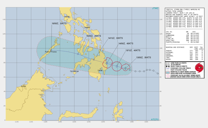 TS 03W. WARNING 2 ISSUED AT 13/03UTC.  TS 03W IS MOVING STEADILY WESTWARD ALONG THE  SOUTHWESTERN PERIPHERY OF THE SUBTROPICAL RIDGE. 700-850MB MEAN  STEERING LAYER WINDS INDICATE A FIRM WESTWARD STEERING FLOW ALL THE  WAY ACROSS MINDANAO. TOTAL PRECIPITABLE WATER LOOPS SHOW PRONOUNCED  DRYING NORTH OF THE 10TH LATITUDE, WHERE VERTICAL WIND SHEAR RISES  SHARPLY. THERE IS GOOD CONVICTION THAT TS 03W WILL CONTINUE TRACKING  WEST-NORTHWESTWARD THROUGH THE NEXT 24 HOURS AND MAKE LANDFALL OVER  THE SURIGAO DEL SUR PROVINCE OF MINDANAO, NEAR THE 8TH LATITUDE. FOR  THE NEXT 24 HOURS THE ENVIRONMENT WILL REMAIN FAVORABLE, WITH LOW  VWS, WARM SSTS AND MARGINAL OUTFLOW ALOFT, WHICH WILL ALLOW FOR THE  SYSTEM TO STEADILY INTENSIFY TO A PEAK OF 45 KNOTS AT LANDFALL.  AS 03W MOVES INTO THE SULU SEA AND RECONSOLIDATES, SUBSIDENCE AND INCREASING  VERTICAL WIND SHEAR FROM AN UPPER-LEVEL TROUGH ENCROACHING FROM THE  NORTHWEST WILL RETARD FURTHER DEVELOPMENT.