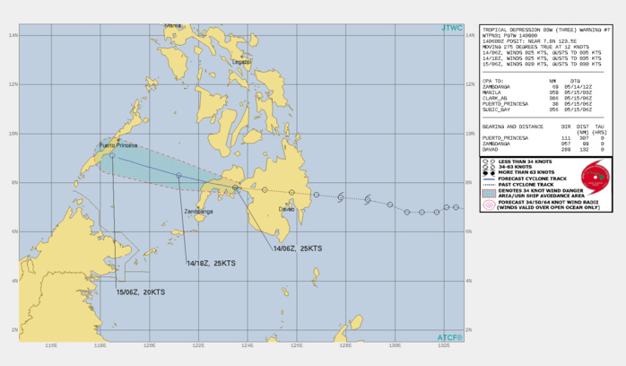 TD 03W. WARNING 7 ISSUED AT 14/09UTC.ENVIRONMENTAL ANALYSIS INDICATES MARGINAL CONDITIONS WITH MODERATE  WESTERLY VERTICAL WIND SHEAR AND WEAK OUTFLOW. ANIMATED  WATER VAPOR IMAGERY REVEALS SUBSIDENCE ASSOCIATED WITH AN UPPER- LEVEL TROUGH POSITIONED OVER THE CENTRAL PHILIPPINES EXTENDING  SOUTHWESTWARD NEAR PALAWAN ISLAND. TD 03W IS TRACKING WESTWARD ALONG  THE SOUTHERN PERIPHERY OF A LOW- TO MID-LEVEL SUBTROPICAL RIDGE  (STR) ENTRENCHED TO THE NORTH.TD 03W IS FORECAST TO TRACK WESTWARD TO WEST-NORTHWESTWARD  THROUGH THE FORECAST PERIOD UNDER THE STEERING INFLUENCE OF THE STR  POSITIONED TO THE NORTH.