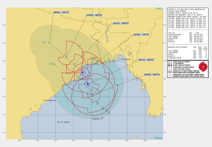 TC 02B(YAAS). WARNING 5 ISSUED AT 25/03UTC.TC 02B IS CURRENTLY IN A MARGINALLY FAVORABLE ENVIRONMENT WITH ROBUST  WESTWARD AND POLEWARD OUTFLOW ALOFT AND VERY WARM (31-32 C) SEA  SURFACE TEMPERATURES OFFSET BY MODERATE RELATIVE VERTICAL WIND SHEAR  (15-20 KTS). THE SYSTEM IS FORECAST TO REMAIN IN THE MARGINALLY  FAVORABLE ENVIRONMENT FOR THE NEXT 24 HOURS UP TO LANDFALL AT 26/00Z  AS IT WILL CONTINUE TO INTENSIFY AND TRACK NORTH-NORTHWESTWARD ALONG  THE WESTERN PERIPHERY OF A SUBTROPICAL RIDGE TO THE NORTHEAST. AFTER  12H, THE VERTICAL WIND SHEAR IS FORECAST TO DECREASE TO