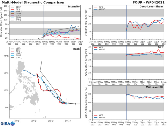 TD 04W.THE FORECAST TRACK IS LAID SLIGHTLY TO THE LEFT AND AHEAD OF MODEL CONSENSUS  DURING THE FIRST 36 HOURS TO OFFSET THE GFS TRACKER BEING SLOW AND  TO THE RIGHT OF THE MODEL ENVELOPE. AFTER 36H, THE FORECAST TRACK  IS MORE TO THE RIGHT OF FORECAST CONSENSUS, TO OFFSET NVGM BEING THE  EXTREME LEFT OUTLIER WITH A WEST-NORTHWESTWARD TRACK TOWARD THE  NORTHEAST PORTION OF THE PHILIPPINE ISLANDS.AFTER 72H NUMERICAL MODELS REMAIN IN GOOD AGREEMENT, LENDING ALSO FAIR CONFIDENCE IN THE FORECAST TRACK.
