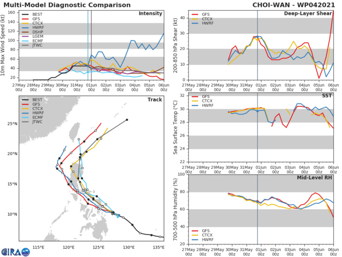 TS 04W. WITH THE EXCEPTION OF GFS AND NAVGEM, WHICH TRACK THE SYSTEM INTO THE SOUTH CHINA SEA, THE BULK OF  THE GUIDANCE SUPPORTS THE JTWC FORECAST WITH MODERATE CONFIDENCE.  ADDITIONALLY, THE 31/18UTC ECMWF ENSEMBLE INDICATES INCREASED  POTENTIAL FOR A TRACK OVER LUZON WITH THE BULK OF THE ENSEMBLE  MEMBERS DIRECTLY OVER LUZON.AFTER 72H MODEL GUIDANCE DIVERGES WITH A LARGE SPREAD IN SOLUTIONS AT TAU 120.  THE JTWC FORECAST REMAINS POSITIONED CLOSE TO THE MULTI-MODEL  CONSENSUS. BASED ON THE UNCERTAINTY IN THE TIMING AND DEGREE OF  RECURVATURE, THERE IS MODERATE CONFIDENCE IN THE JTWC FORECAST  TRACK.