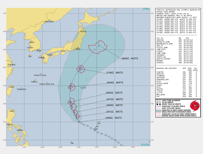 WARNING 9 ISSUED AT 23/03UTC.FORECAST DISCUSSION: TROPICAL DEPRESSION (TD) 06W CONTINUES TO TRACK  NORTHWESTWARD AROUND THE PERIPHERY OF THE SUBTROPICAL RIDGE TO THE  NORTHEAST. A TURN TOWARD THE NORTH BY 48 HOURS AND THEN NORTHEAST BY  72 HOURS AND MODERATE ACCELERATION IS EXPECTED AS THE CYCLONE ROUNDS  THE RIDGE NEAR THE BAIU FRONTAL BOUNDARY SOUTHEAST OF JAPAN. THE JTWC INTENSITY FORECAST ASSUMES THAT THE VORTEX WILL  BE ABLE TO MIX OUT THE DRY AIR IN A LOW SHEAR ENVIRONMENT DURING THE  NEXT 36-48 HOURS, AS SUGGESTED BY THE HWRF AND GFS MODELS, ALLOWING  MODEST INTENSIFICATION DURING THE 36-72 HOUR PERIOD TO A PEAK OF  AROUND 60 KNOTS. MODERATE NORTHERLY SHEAR AFTER 36 HOURS IS EXPECTED TO  BE A LIMITING FACTOR, ESPECIALLY GIVEN THE CYCLONE'S SMALL SIZE,  WHICH MAKES IT MORE SUSCEPTIBLE TO SHEAR. THE TIMING ULTIMATELY WILL BE THE HARDEST TO ASCERTAIN WITH ANY CLARITY UNTIL  THE SYSTEM IS INFLUENCED BY THE BOUNDARY. THE CYCLONE'S FORWARD  SPEED WILL VARY LARGELY IN PART DUE TO THE SENSITIVITY OF TIMING AND  POSITION OF THE DEEP-LAYER STEERING FLOW BETWEEN THE SUBTROPICAL  RIDGE AND THE BAIU FRONT. THE INTENSITY FORECAST ALSO DEPENDS ON  THIS EVOLUTION. EVENTUAL ABSORPTION INTO THE BAIU BOUNDARY REMAINS  MOST PLAUSIBLE ALONG WITH THE ASSOCIATED TRANSITION DUE TO COOLER SEA SURFACE TEMPERATURES (SSTS) AND  INCREASED SHEAR, LEADING TO A RAPID EXTRATROPICAL TRANSITION  BEGINNING AROUND 96H THROUGH 120H.