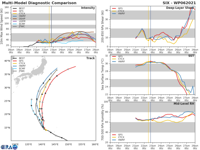MODEL DISCUSSION: THE SYSTEM'S ALONG-TRACK FORWARD SPEED DURING THE  72-120 HOUR VARIES EXTREMELY IN THE MODEL GUIDANCE DURING THE EXTENDED FORECAST, WITH THE VARIANCE BETWEEN NAVGEM AND GFS AT WELL OVER 1575 KM  BY 120H. THE JTWC TRACK FORECAST LIES CLOSE TO THE MULTI-MODEL  CONSENSUS, BETWEEN THE LEFTWARD, SLOW ECMWF ENSEMBLE AND THE RIGHTWARD, FAST GFS. THE JTWC INTENSITY FORECAST IS SLIGHTLY BELOW  THE MULTI-MODEL CONSENSUS THROUGH 48 HOURS, THEN CLOSE TO CONSENSUS  THEREAFTER.