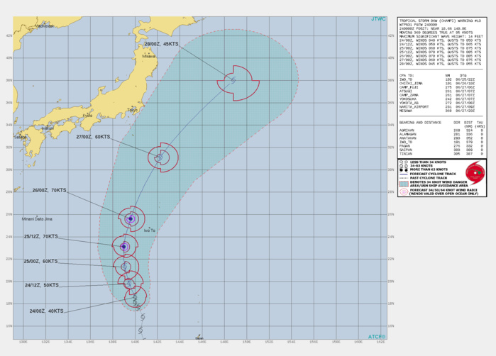 WARN13 ISSUED AT 24/03UTC.FORECAST DISCUSSION: TROPICAL STORM 06W (CHAMPI) WILL CONTINUE TRACKING NORTHWARD DURING THE NEXT 48 HOURS AS IT ROUNDS THE PERIPHERY OF THE SUBTROPICAL RIDGE TO THE EAST. AT THIS POINT, THE CYCLONE WILL TURN SLIGHTLY NORTHEASTWARD AS IT NEARS THE BAIU FRONTAL BOUNDARY SOUTHEAST OF JAPAN. THE JTWC INTENSITY FORECAST CALLS FOR STEADY INTENSIFICATION TO A PEAK OF 70 KNOTS/ US CATEGORY 1 AROUND 36H AS  LOW TO MODERATE SHEAR PERSISTS, WHICH SHOULD ALLOW AN INNER CONVECTIVE  CORE TO ORGANIZE. PERIODIC INGESTION OF DRY AIR AND LIMITED OUTFLOW IS  LIKELY TO LIMIT INTENSIFICATION TO SOME EXTENT. AFTER 48H, THE  CYCLONE WILL PASS INTO COOLER WATERS OF 18-20C, AND INTERACTION WITH  THE BAIU FRONTAL BOUNDARY WILL INCREASE VERTICAL SHEAR. THESE FACTORS  WILL LEAD TO WEAKENING TO 45 KNOTS BY THE TIME OF EXTRATROPICAL  TRANSITION AROUND 96H.