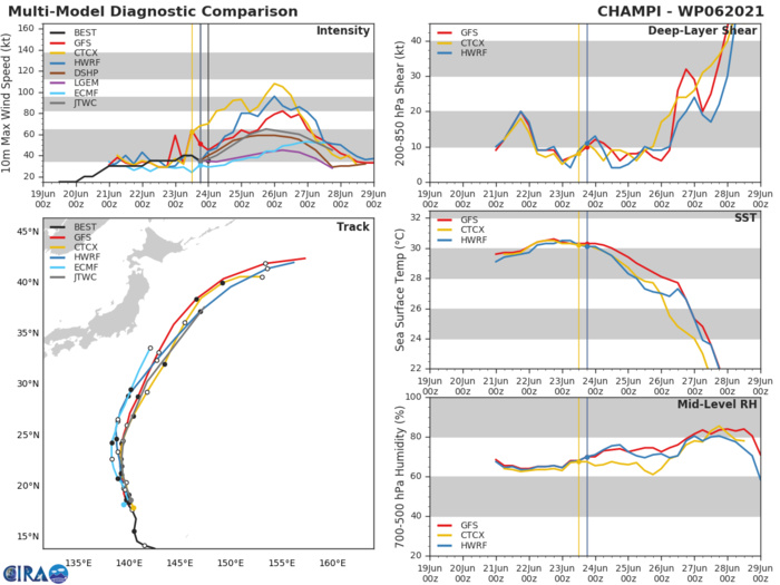 MODEL DISCUSSION: THE JTWC FORECAST IS IN LINE WITH THE MULTI-MODEL CONSENSUS AND IS CONSISTENT WITH THE PREVIOUS FORECAST TRACK. CONFIDENCE IN THE FORECAST TRACK IS MEDIUM DUE TO MODEL SPREADING IN THE EXTENDED FORECAST WITH A CROSS TRACK SPREAD OF 370 KM AT  72H AND 620 KM AT 96H. THERE IS UNCERTAINTY IN THE INTENSITY FORECAST WITH SOME POTENTIAL FOR A HIGHER PEAK INTENSITY AS INDICATED BY THE HWRF GUIDANCE SHOWING A PEAK NEAR 85 KNOTS.