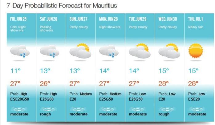 Au cours de la nuit de Vendredi à Samedi et au cours de la journée de Samedi des résidus d'un ancien front froid repris par les alizés vont apporter des averses surtout sur la moitié Est et sur le Plateau Central à MAURICE. Retour à des températures nocturnes proches de la normale d'ici Mardi et Mercredi. Après une petite baisse Samedi en raison de l'ennuagement les maximales les plus élevées pourront localement dépasser les 28°C sur le Nord comme aujourd'hui à la Pointe aux Cannoniers qui a rapporté 29°C. MMS