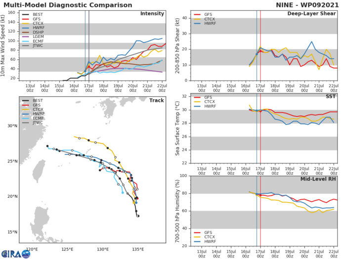 TD 09W.MODEL DISCUSSION: DUE TO THIS EVOLVING SYNOPTIC PATTERN, THERE IS INCREASING UNCERTAINTY IN THE TRACK FORECAST AFTER 48H. NUMERICAL MODEL GUIDANCE IS IN FAIR AGREEMENT THROUGH 48H WITH A 165KM SPREAD IN SOLUTIONS AT 48H. AFTER 48H, MODEL GUIDANCE DIVERGES WITH JGSM INDICATING A FASTER NORTHWESTWARD TRACK OVER SHANGHAI, CHINA, AND GFS AND UKMET INDICATING A SHARPER WESTWARD TURN TOWARD NORTHERN TAIWAN. THE BULK OF THE GUIDANCE SUPPORTS THE JTWC TRACK FORECAST WITH LOW CONFIDENCE IN THE EXTENDED PERIOD. THERE IS LOW CONFIDENCE IN THE JTWC INTENSITY FORECAST IN THE EXTENDED PERIOD WITH A LARGE SPREAD IN INTENSITY GUIDANCE ASSOCIATED WITH THE COMPLEX, EVOLVING ENVIRONMENT.