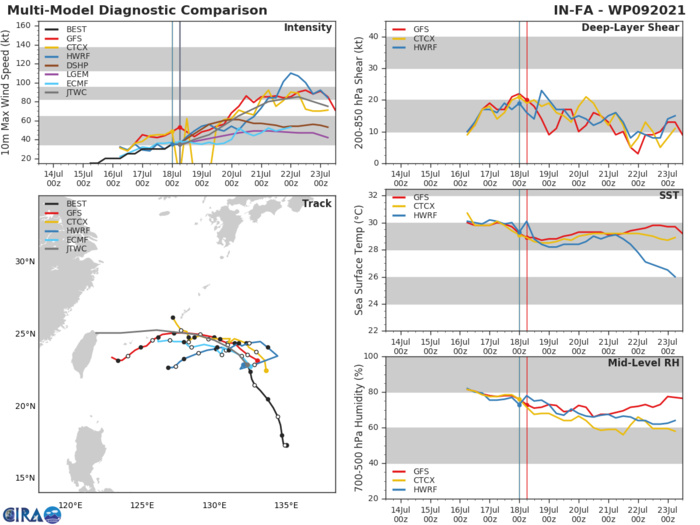 09W(IN-FA).MODEL DISCUSSION: CONFIDENCE IN THE TRACK FORECAST THROUGH 72H IS MEDIUM GIVEN REASONABLE AGREEMENT AMONG THE MULTI-MODEL CONSENSUS. BEYOND 72H THE SPREAD GREATLY INCREASES, WITH ECMF A NOTABLE OUTLIER ON A MORE NORTH-WESTWARD TRACK. DUE TO THE THE PRESENCE OF 10W AND EXPECTED FUTURE DEVELOPMENT IN THE WAKE OF 09W, THERE IS POTENTIAL FOR DIRECT CYCLONE INTERACTION, A KNOWN SOURCE OF INCREASED NUMERICAL MODEL ERROR. THERE IS LOW CONFIDENCE IN THE JTWC INTENSITY FORECAST WITH A LARGE SPREAD IN INTENSITY GUIDANCE.