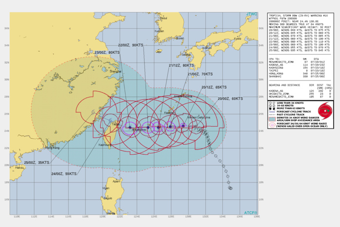 TS 09W(IN-FA). WARNING 16 ISSUED AT 20/03UTC.THERE ARE NO SIGNIFICANT CHANGES TO THE FORECAST FROM THE PREVIOUS WARNING.  FORECAST DISCUSSION: TS 09W WILL TRACK MORE WESTWARD ALONG THE SOUTHERN PERIPHERY OF THE SUBTROPICAL RIDGE(STR) TOWARD NORTHERN TAIWAN. AFTER 72H, IT WILL TURN MORE NORTHWESTWARD, NEAR TAIPEI, TAIWAN, AS IT BEGINS TO ROUND THE WESTERN EDGE OF THE STR, THEN MAKE A FINAL LANDFALL OVER SOUTHEAST CHINA NEAR FUZHOU NEAR 108H. THE FAVORABLE ENVIRONMENT WILL PROMOTE A STEADY INTENSIFICATION TO A PEAK OF 90KTS/CAT 2 AROUND 48H. AFTERWARD, INCREASING VERTICAL WIND SHEAR AND SUBSIDENCE ASSOCIATED WITH A MID-LATITUDE TROUGH TO THE NORTHWEST WILL GRADUALLY WEAKEN THE SYSTEM. AFTER LANDFALL IN CHINA, LAND INTERACTION WITH THE RUGGED TERRAIN WILL RAPIDLY ERODE THE SYSTTEM DOWN TO 35KNOTS BY 120H.
