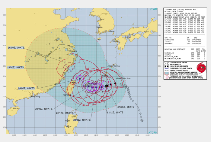 TY 09W(IN-FA). WARNING 20 ISSUED AT 21/03UTC.THERE ARE NO SIGNIFICANT CHANGES TO THE FORECAST FROM THE PREVIOUS WARNING.  FORECAST DISCUSSION: TY IN-FA WILL CONTINUE WESTWARD TOWARD NORTHERN TAIWAN UNDER THE STEERING INFLUENCE OF THE SUBTROPICAL RIDGE(STR). AFTER 48H, IT WILL BEGIN TO ROUND THE SOUTHWESTERN EDGE OF THE STR AND TURN NORTHWESTWARD, PASSING TO THE NORTH OF TAIWAN THEN MAKING LANDFALL NEAR WENZHOU JUST BEFORE 96H. THE FAVORABLE ENVIRONMENT WILL FUEL FURTHER INTENSIFICATION TO A PEAK OF 105KNOTS/CAT 3 BY 36H. AFTERWARD, INCREASING VERTICAL WIND SHEAR, DRY AIR ENTRAINMENT, THEN LANDFALL INTO CHINA WILL GRADUALLY THEN RAPIDLY ERODE THE SYSTEM DOWN TO 85KNOTS/CAT 2 AT 72H AS IT PASSES TO THE NORTH OF TAIWAN, 55KNOTS AT LANDFALL, THEN DOWN TO 30KNOTS BY 120H.