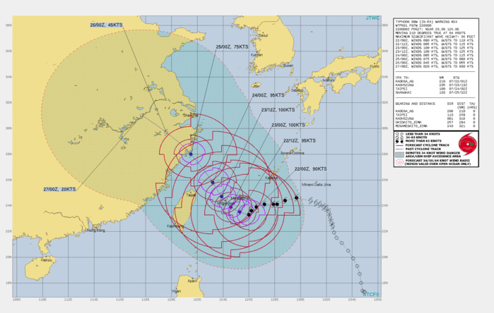 09W(IN-FA). WARNING 24 ISSUED AT 22/03UTC.THERE ARE NO SIGNIFICANT CHANGES TO THE FORECAST FROM THE PREVIOUS WARNING.  FORECAST DISCUSSION: A STRONG UPPER LEVEL HEIGHT CENTER PEAKING OVER THE SEA OF JAPAN HAS FORCED THE SYSTEM A LITTLE EQUATORWARD OF THE EXPECTED TRACK OVER THE PAST SIX HOURS BUT THE PRESSURE IS BEGINNING TO LIFT AND TY 09W WILL BEND POLEWARD IN THE NEAR FUTURE. ONCE ON ITS NORTHWESTWARD LEG, IT WILL ROAR OVER ISHIGAKIJIMA AT ITS PEAK INTENSITY OF 100KTS/CAT 3. BEYOND THE SENKAKUS SEA SURFACE TEMPERATURES WILL COOL SLIGHTLY AND WIND SHEAR WILL INCREASE, SENDING THE SYSTEM ON A PERMANENT DOWNWARD INTENSITY TREND UNTIL ITS LANDFALL SOUTH OF SHANGHAI.
