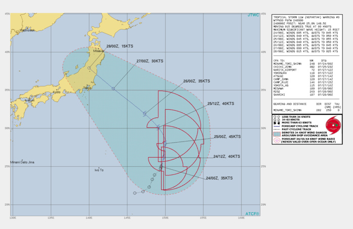 11W(NEPARTAK). WARNING 3 ISSUED AT 24/03UTC.THERE ARE NO SIGNIFICANT CHANGES TO THE FORECAST FROM THE PREVIOUS WARNING.  FORECAST DISCUSSION: TROPICAL STORM 11W IS A SUBTROPICAL SYSTEM AND NOT EXPECTED TO CHANGE INTO A WARM CORE BAROTROPIC (TYPICAL TROPICAL) SYSTEM. IT WILL NOT DEVELOP INTO A VIGOROUS STORM AND IS NOT EXPECTED TO REACH 50 KNOTS DURING ITS LIFE CYCLE. THE SYSTEM WILL MANANGE TO GENERATE SOME RAISED SURF FOR THE OLYMPIC SURFING EVENTS. ITS ORIGIN AT THE EASTERN EDGE OF A MONSOON GYRE PLACES IT WITHIN THE DIVERGENT REGION OF A DEEP SUBTROPICAL TROUGH WITH EXCELLENT EQUATORWARD OUTFLOW BUT HIGH VERTICAL WIND SHEAR, WHILE THE HIGH LATITUDE OF FORMATION PRECLUDES MOVEMENT THROUGH A ZONE WITH ADEQUATE SEA SURFACE TEMPERATURES BUT LOW OCEAN HEAT CONTENT. THE POINT OF RECKONING IN THE FORECAST WILL COME AS THE STORM CROSSES THE 30TH LATITUDE, WHERE IT A BUILDING SUBTROPICAL RIDGE WILL FORCE THE THE STORM TO TURN TO A WESTWARD TRACK TOWARDS HONSHU. AS THE STORM MAKES THE TURN, THE CERTAINTY OF WHERE THE STORM WILL COME ASHORE WILL INCREASE SHARPLY. UNTIL WE SEE THE STORM ROUND THAT TURN, FORECAST TRACK UNCERTAINTY WILL REMAIN HIGH.