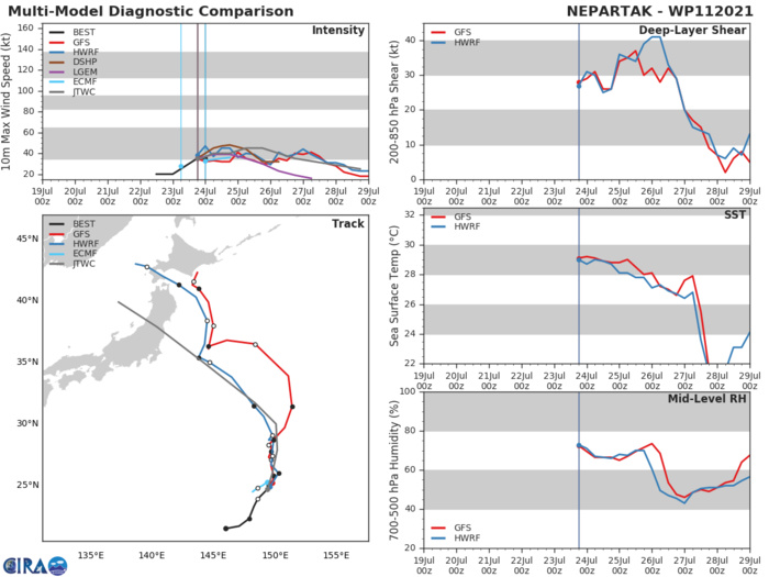 11W(NEPARTAK).MODEL DISCUSSION: MODEL GUIDANCE OVER THE PAST TWO DAYS HAS BEEN CONSISTENT IN INDICATING A TRACK TOWARDS THE TOHOKU REGION OF JAPAN. BY THE TIME THE STORM REACHES THE 72 HOUR FORECAST POSITION, HOWEVER, THERE IS A WIDE SPREAD IN THE GUIDANCE. SOME VORTEX TRACKERS INDICATE LANDFALL AS FAR SOUTH AS THE CHIBA PENINSULA, WHILE THE NORTHERNMOST TRACKERS POINT TO MISAWA. WHERE THE STORM MAY STRIKE, WITH OUR TWO CHAMPIONS--ECMWF AND GFS--BEING THE OUTLIERS OF THE CONSENSUS MEMBERS. ECMWF POINTS TO THE NORTHERN CHIBA PENINSULA, WHILE GFS POINTS TOWARDS MISAWA. THE REST OF THE GUIDANCE IS PACKED BETWEEN THE TWO, WITH THE MEAN POINTING AT SENDAI. THE JTWC FORECAST STAYS CLOSE TO THE MULTI-MODEL CONSENSUS, WHICH POINTS TO SENDAI.  THE INTENSITY FORECAST STAYS TO THE HIGH SIDE OF GUIDANCE. STATISTICAL-DYNAMICAL PREDICTIONS SHOW TOO MUCH VERTICAL WIND SHEAR AND GIVE UP ON THE SYSTEM BEFORE LANDFALL WHILE CONSENSUS SHOWS A PEAK AT 24H AS THE STORM BEGINS THE TURN TO THE WEST.  THERE IS LOW BUT INCREASING CONFIDENCE THAT THE STORM WILL STAY AT LOW TROPICAL STORM OR TROPICAL DEPRESSION STRENGTH UNTIL LANDFALL AND WILL DISSIPATE QUICKLY OVER THE RUGGED TERRAIN OF THE JAPANESE ALPS. IT IS NOT EXPECTED TO SURVIVE INTO THE SEA OF JAPAN.