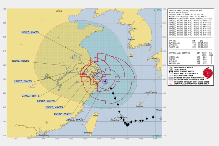 09W(IN-FA). WARNING 36 ISSUED AT 25/03UTC.THERE ARE NO SIGNIFICANT CHANGES TO THE FORECAST FROM THE PREVIOUS WARNING.  FORECAST DISCUSSION: TYPHOON 09W WILL TURN MORE WESTWARD AFTER  12H AND MAKE LANDFALL JUST SOUTH OF SHANGHAI, TRACK INLAND, THEN RECURVE NORTHEASTWARD AFTER 72H IF IT MAINTAINS ITS LOW LEVEL STRUCTURE. THE DEGRADING ENVIRONMENT CAUSED BY COOLING SSTS AND LAND INTERACTION WILL GRADUALLY THEN RAPIDLY WEAKEN THE SYSTEM DOWN TO 25KNOTS BY 120H AS IT APPROACHES THE YELLOW SEA.