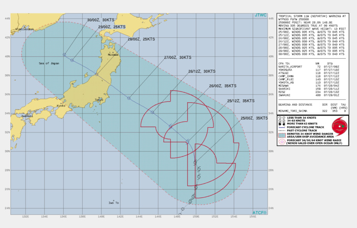 11W(NEPARTAK). WARNING 7 ISSUED AT 25/03UTC.THERE ARE NO SIGNIFICANT CHANGES TO THE FORECAST FROM THE PREVIOUS WARNING.  FORECAST DISCUSSION: SUBTROPICAL SYSTEM 11W WILL CONTINUE ON ITS CURRENT TRACK MORE NORHTWESTWARD UNDER THE SUBTROPICAL RIDGE. THE MARGINAL ENVIRONMENT WILL SUSTAIN THE CURRENT INTENSITY FOR UP TO 24HRS AS STRONG OUTFLOW AND WARM SSTS OFFSET THE STRONG VERTICAL WIND SHEAR(VWS). AFTERWARD, THE CYCLONE WILL WEAKEN TO TROPICAL DEPRESSION INTENSITY AND STRUGGLE TO MAINTAIN ITS CORE AS THE LARGE LOW LEVEL CIRCULATION BECOMES MORE IRREGULAR AND UNWIELDY UNDER VERY STRONG VWS. ADDITIONALLY, AN UPPER LEVEL LOW WILL STACK OVER THE SYSTEM AFTER 48H AND CAUSE SUBSIDENCE ALOFT AND STREAM COLD DRY AIR IN THE LOWER LEVELS. SHOULD 11W MAINTAIN ITS CORE, IT WILL MAKE LANDFALL OVER HONSHU NEAR 60H IN THE VICINITY OF IWAKI AND CROSS INTO THE SEA OF JAPAN (SOJ) SHORTLY AFTER 72H. THE UNUSUALLY WARM SOJ MAY REVIVE IT 30KNOTS. THERE IS NOW A DISTINCT POSSIBILITY THAT THE SYSTEM WILL DISSIPATE IN THE NEAR TERM UNDER THE INTENSE VWS AND THE ANTICIPATED NEGATIVE EFFECTS OF THE UPPER LEVEL LOW.