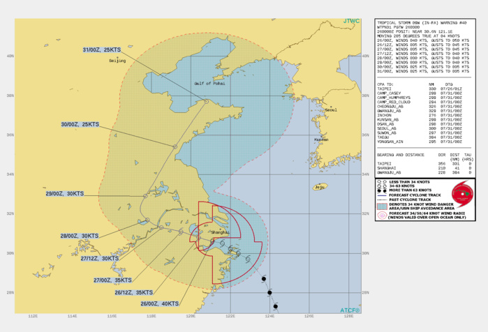 TS 09W(IN-FA). WARNING 40 ISSUED AT 26/03UTC.THERE ARE NO SIGNIFICANT CHANGES TO THE FORECAST FROM THE PREVIOUS WARNING.  FORECAST DISCUSSION: TS 09W WILL CONTINUE WEST-NORTHWESTWARD INTO THE CHINESE INTERIOR THEN RECURVE NORTHEASTWARD AFTER 48H AS IT ROUNDS THE WESTERN EDGE OF THE SUBTROPICAL RIDGE. LAND INTERACTION WILL MOSTLY BE RESPONSIBLE FOR ITS GRADUAL DECAY DOWN TO 25KNOTS BY 120H AS IT REACHES THE TIP OF SHANDONG PENINSULA AND POISED TO MAKE AN EXIT INTO THE GULF OF POHAI. THERE IS, HOWEVER, A POSSIBILITY THAT THE SYSTEM WILL DISSIPATE OVER LAND.