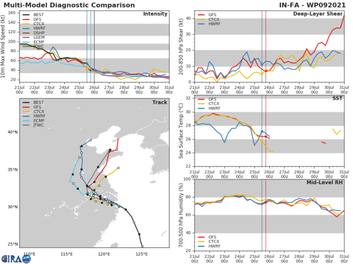 09W(IN-FA).MODEL DISCUSSION: NUMERICAL MODELS ARE IN FAIRLY GOOD AGREEMENT UP 72H. AFTERWARD, THE MODELS WIDELY SPREAD ALONG AND ACROSS-TRACK, LENDING MEDIUM CONFIDENCE IN THE JTWC TRACK FORECAST UP TO 72H THEN LOW CONFIDENCE AFTERWARD. THERE IS LOW CONFIDENCE IN THE INTENSITY FORECASTS DUE TO THE UNCERTAINTY IN THE TOPOGRAPHICAL EFFECTS.